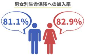 男女別生命保険への加入率